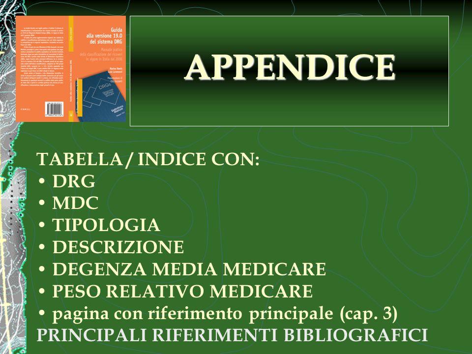 TABELLA / INDICE CON: DRG MDC TIPOLOGIA DESCRIZIONE DEGENZA MEDIA MEDICARE PESO RELATIVO MEDICARE pagina con riferimento principale (cap.