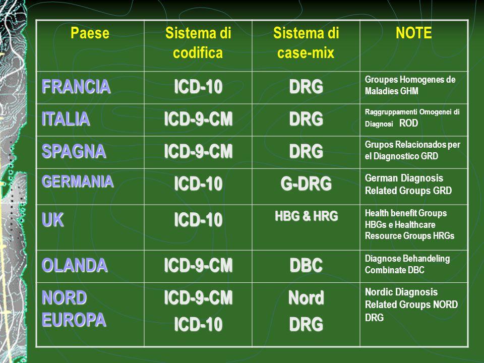 PaeseSistema di codifica Sistema di case-mix NOTE FRANCIAICD-10DRG Groupes Homogenes de Maladies GHM ITALIAICD-9-CMDRG Raggruppamenti Omogenei di Diag