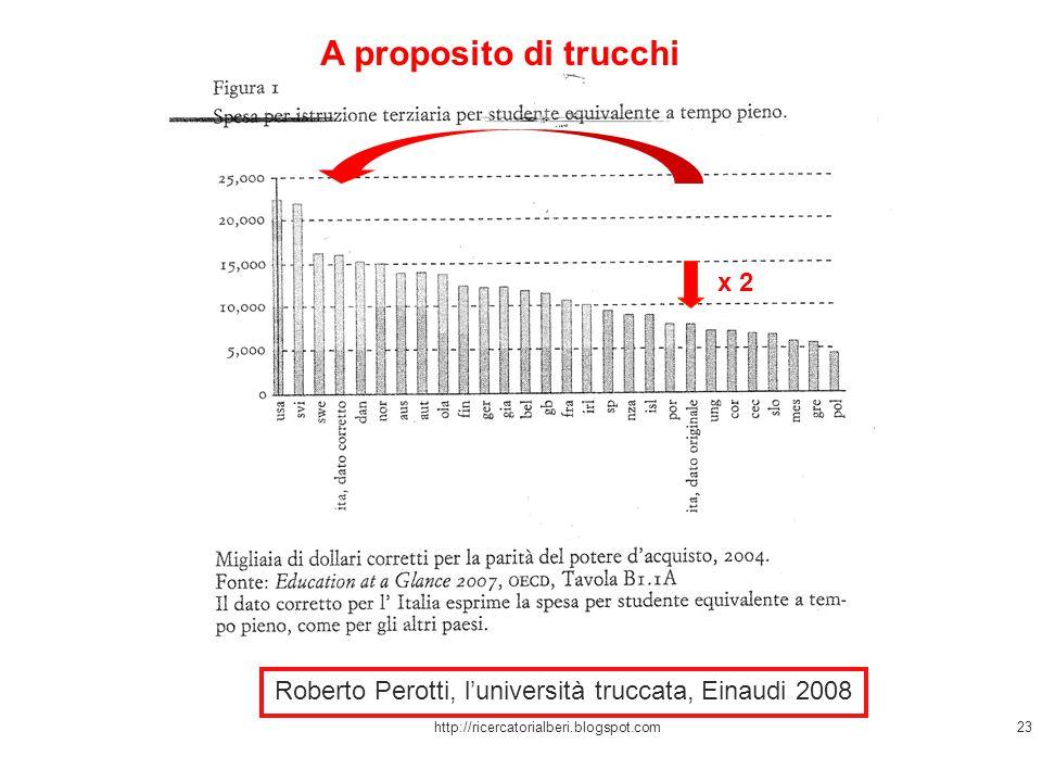 http://ricercatorialberi.blogspot.com23 Roberto Perotti, l'università truccata, Einaudi 2008 A proposito di trucchi x 2