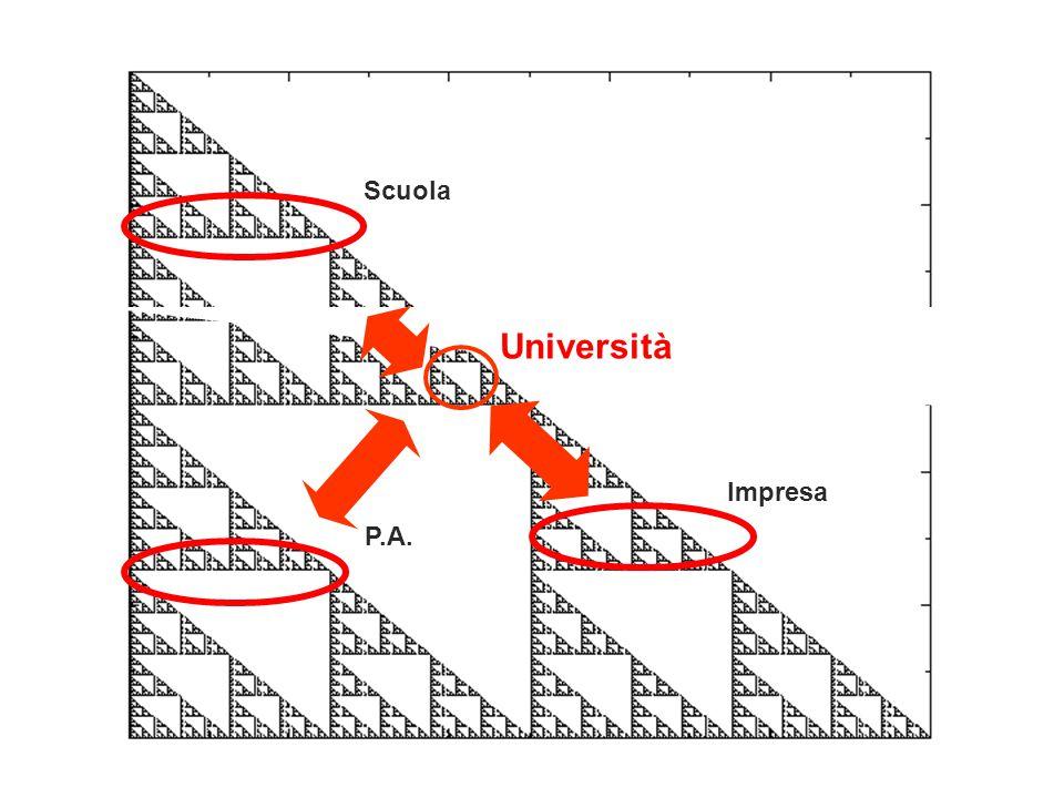 Scuola Università Impresa P.A.