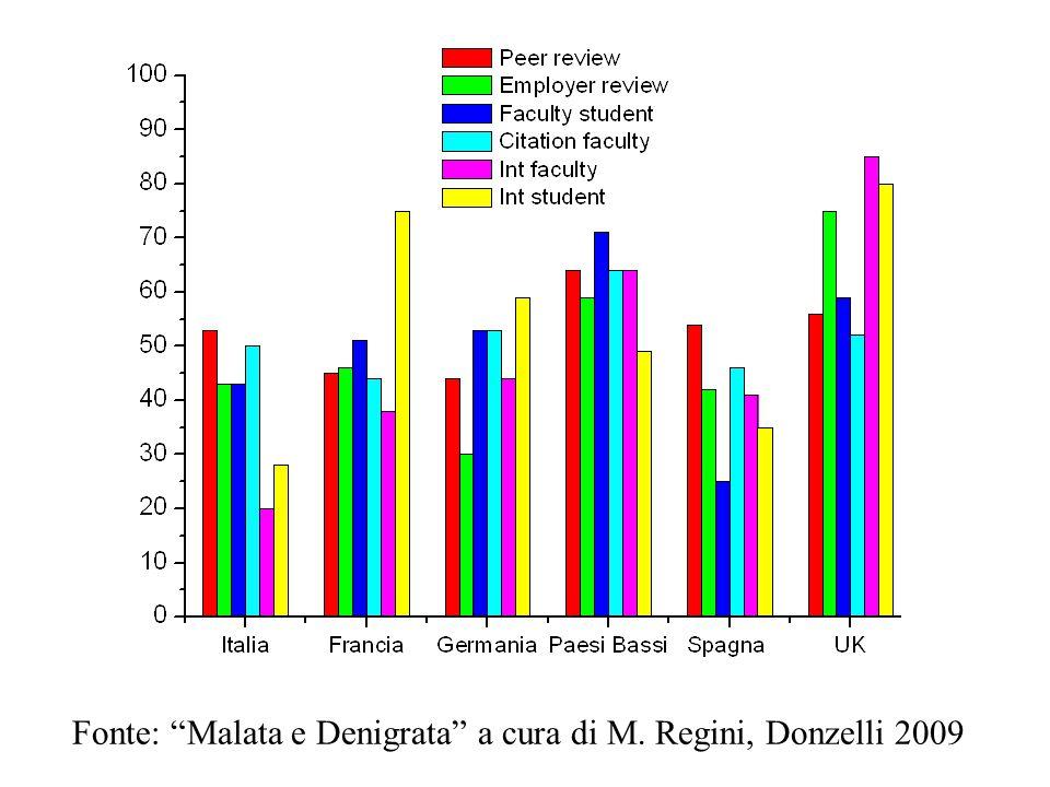 Fonte: Malata e Denigrata a cura di M. Regini, Donzelli 2009