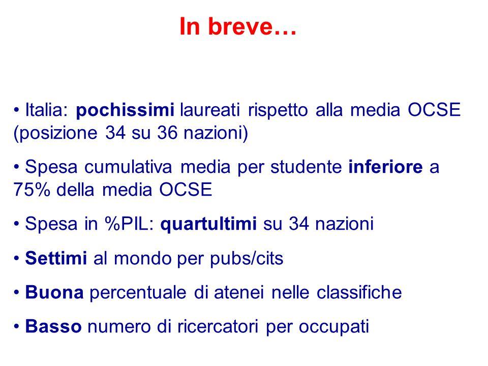 Italia: pochissimi laureati rispetto alla media OCSE (posizione 34 su 36 nazioni) Spesa cumulativa media per studente inferiore a 75% della media OCSE