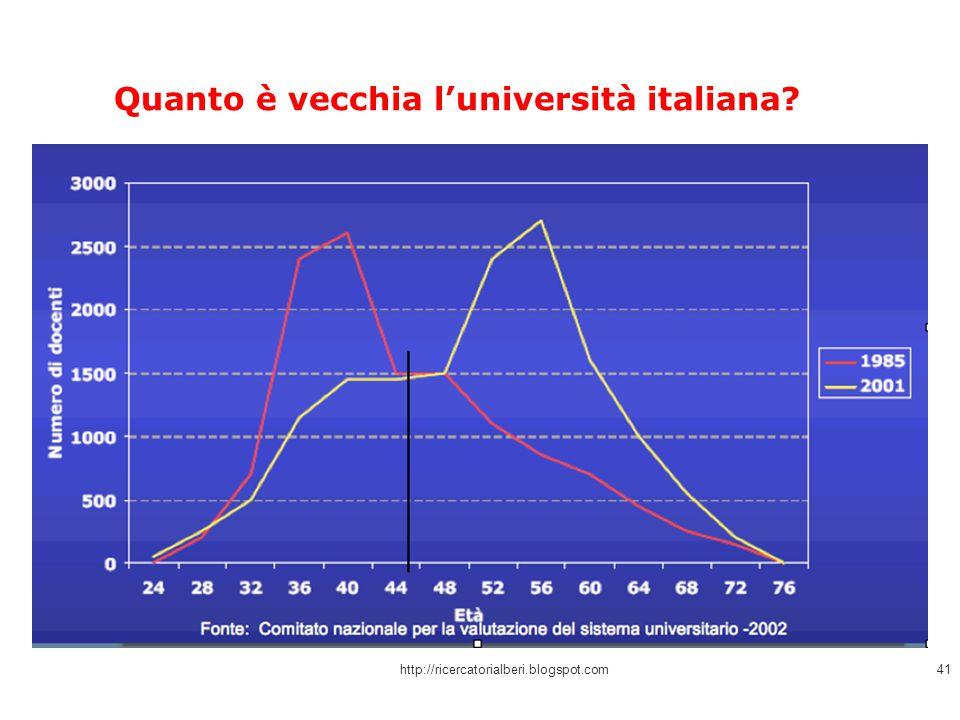 Quanto è vecchia l'università italiana? http://ricercatorialberi.blogspot.com41