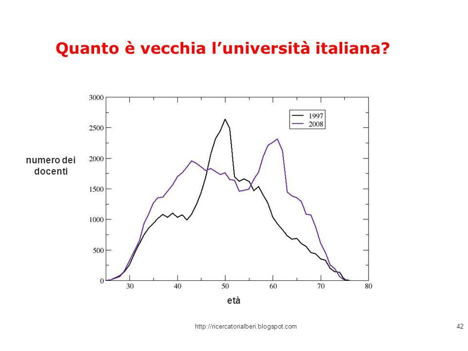 Quanto è vecchia l'università italiana? http://ricercatorialberi.blogspot.com42 numero dei docenti età