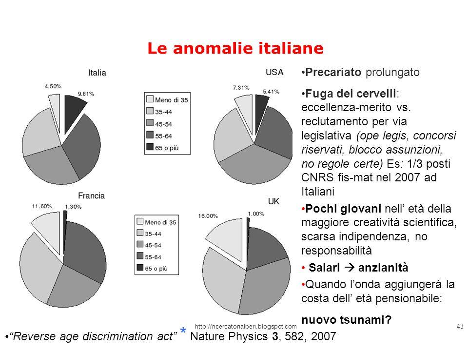 Le anomalie italiane Precariato prolungato Fuga dei cervelli: eccellenza-merito vs. reclutamento per via legislativa (ope legis, concorsi riservati, b