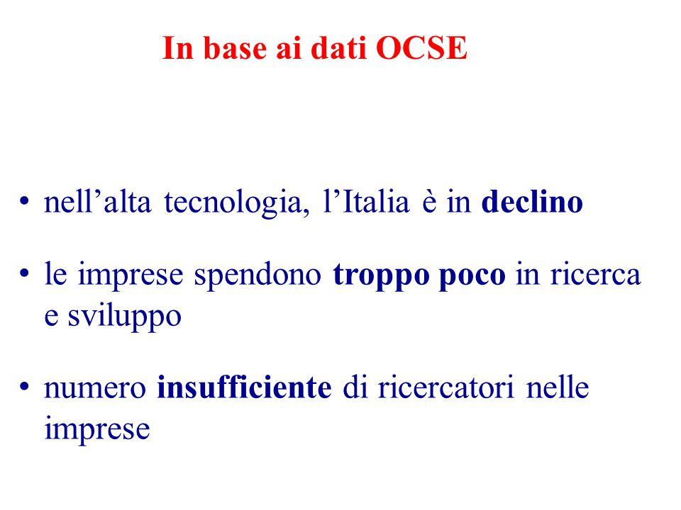 nell'alta tecnologia, l'Italia è in declino le imprese spendono troppo poco in ricerca e sviluppo numero insufficiente di ricercatori nelle imprese In base ai dati OCSE