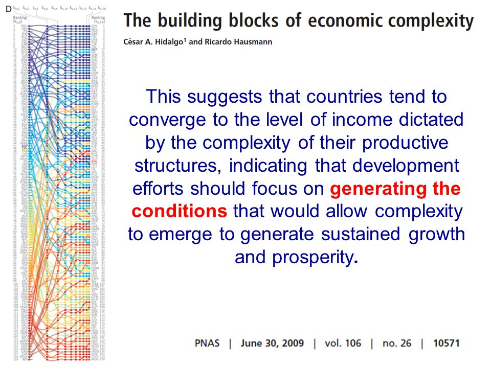This suggests that countries tend to converge to the level of income dictated by the complexity of their productive structures, indicating that develo