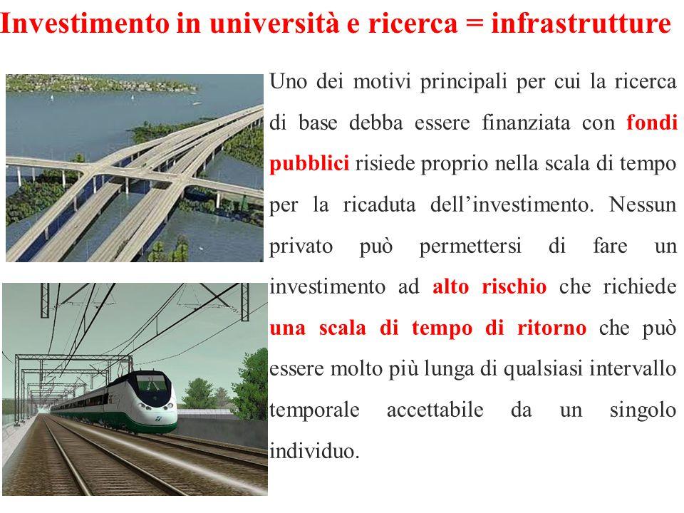Investimento in università e ricerca = infrastrutture Uno dei motivi principali per cui la ricerca di base debba essere finanziata con fondi pubblici risiede proprio nella scala di tempo per la ricaduta dell'investimento.