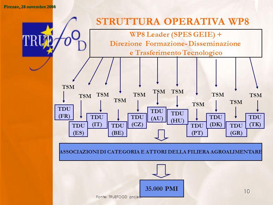 10 Fonte: TRUEFOOD project TDU (PT) TDU (DK) TDU (GR) TDU (TK) TDU (HU) TDU (AU) TDU (CZ) TDU (BE) TDU (IT) TDU (ES) TSM WP8 Leader (SPES GEIE) + Direzione Formazione- Disseminazione e Trasferimento Tecnologico ASSOCIAZIONI DI CATEGORIA E ATTORI DELLA FILIERA AGROALIMENTARE TDU (FR) TSM 35.000 PMI STRUTTURA OPERATIVA WP8 Firenze, 28 novembre 2008