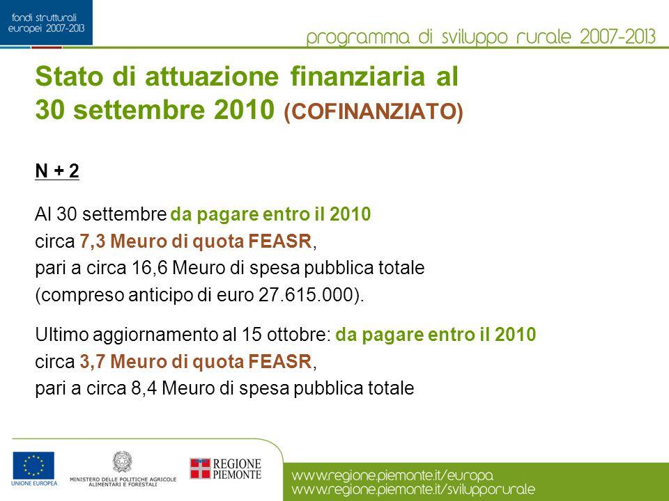 N + 2 Al 30 settembre da pagare entro il 2010 circa 7,3 Meuro di quota FEASR, pari a circa 16,6 Meuro di spesa pubblica totale (compreso anticipo di e