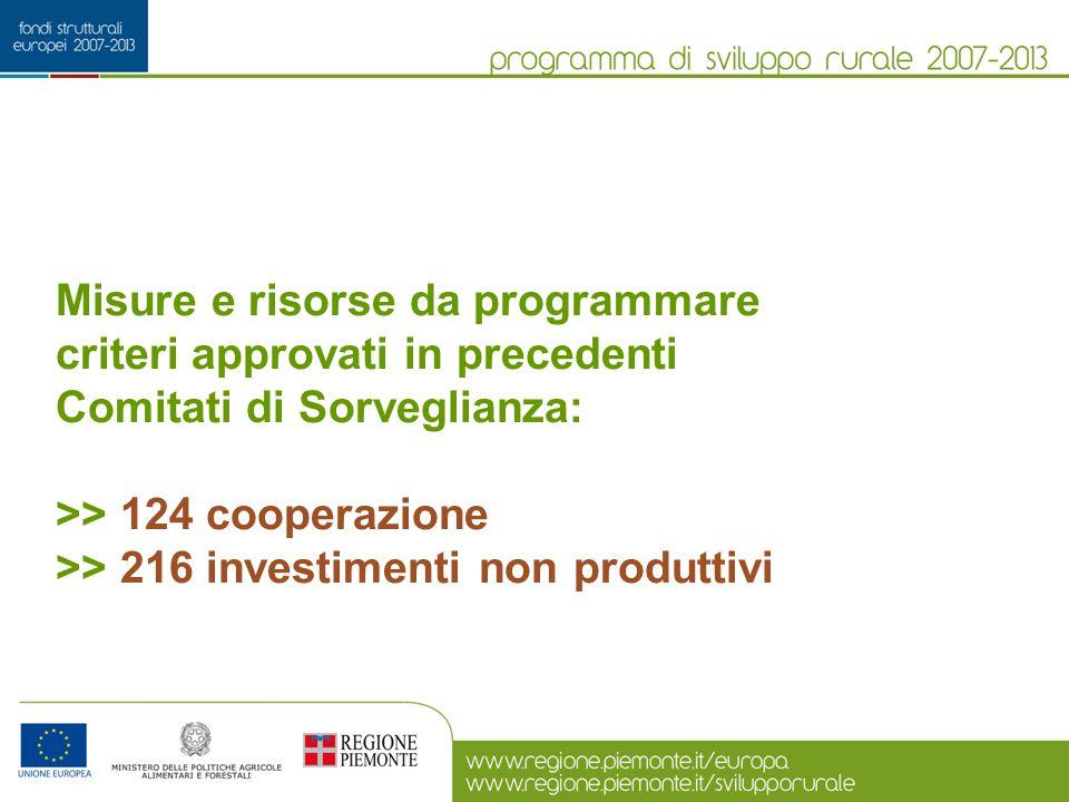 Misura 124.1 cooperazione per sviluppo prodotti e tecnologie Risorse assegnate (spesa pubblica totale): 2,73 Meuro HC Sfide > Cambiamenti climatici (0,91 Meuro) > Energie rinnovabili (0,91 Meuro) > Ristrutturazione settore lattiero-caseario (0,91 Meuro) Criteri selezione approvati dicembre 2008 Bando in fase di predisposizione