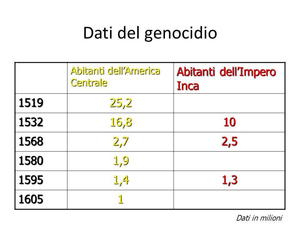 Dati del genocidio Abitanti dell'America Centrale Abitanti dell'Impero Inca 151925,2 153216,810 15682,72,5 15801,9 15951,41,3 16051 Dati in milioni