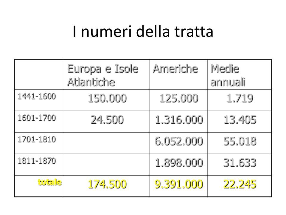 I numeri della tratta Europa e Isole Atlantiche Americhe Medie annuali 1441-1600150.000125.0001.719 1601-170024.5001.316.00013.405 1701-18106.052.0005