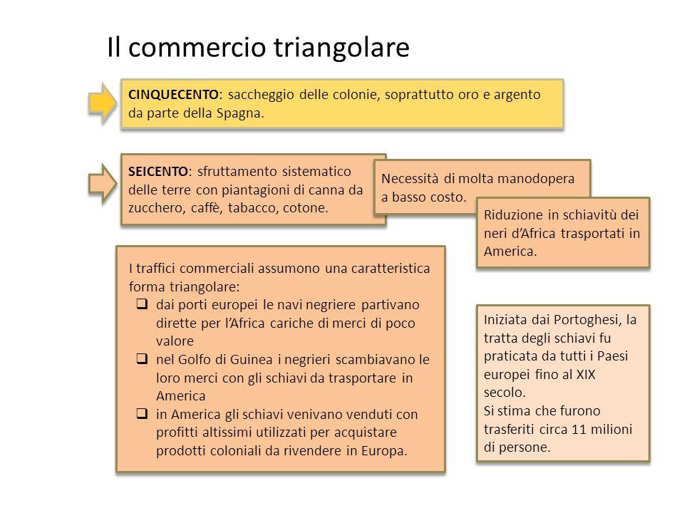 Il commercio triangolare CINQUECENTO: saccheggio delle colonie, soprattutto oro e argento da parte della Spagna. SEICENTO: sfruttamento sistematico de