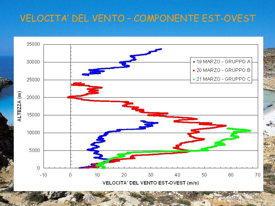 VELOCITA' DEL VENTO – COMPONENTE EST-OVEST