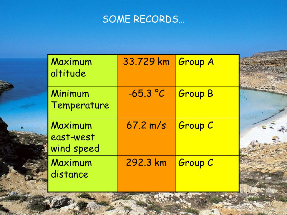 SOME RECORDS… Maximum altitude 33.729 kmGroup A Minimum Temperature -65.3 °CGroup B Maximum east-west wind speed 67.2 m/sGroup C Maximum distance 292.3 kmGroup C