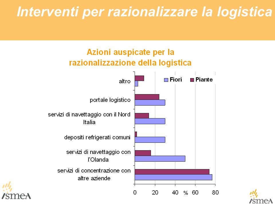 Interventi per razionalizzare la logistica