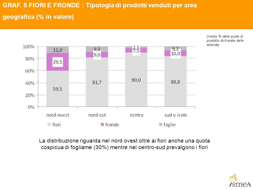 GRAF. 5 FIORI E FRONDE : Tipologia di prodotti venduti per area geografica (% in valore) (media % delle quote di prodotto dichiarate dalle aziende) La