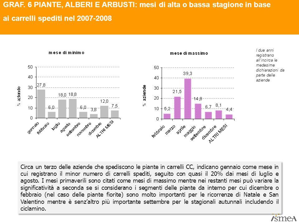 GRAF. 6 PIANTE, ALBERI E ARBUSTI: mesi di alta o bassa stagione in base ai carrelli spediti nel 2007-2008 Circa un terzo delle aziende che spediscono
