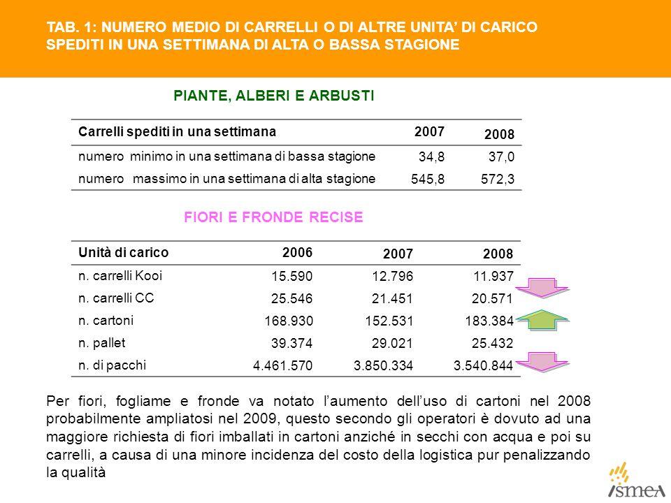 Carrelli spediti in una settimana2007 2008 numero minimo in una settimana di bassa stagione34,837,0 numero massimo in una settimana di alta stagione54