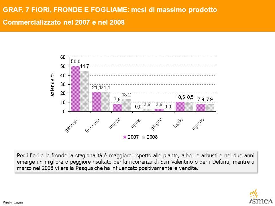 GRAF. 7 FIORI, FRONDE E FOGLIAME: mesi di massimo prodotto Commercializzato nel 2007 e nel 2008 Per i fiori e le fronde la stagionalità è maggiore ris