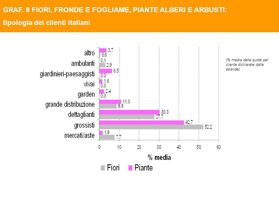 (% media delle quote per cliente dichiarate dalle aziende) GRAF. 8 FIORI, FRONDE E FOGLIAME, PIANTE ALBERI E ARBUSTI: tipologia dei clienti italiani