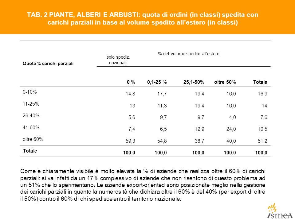 TAB. 2 PIANTE, ALBERI E ARBUSTI: quota di ordini (in classi) spedita con carichi parziali in base al volume spedito all'estero (in classi) Quota % car