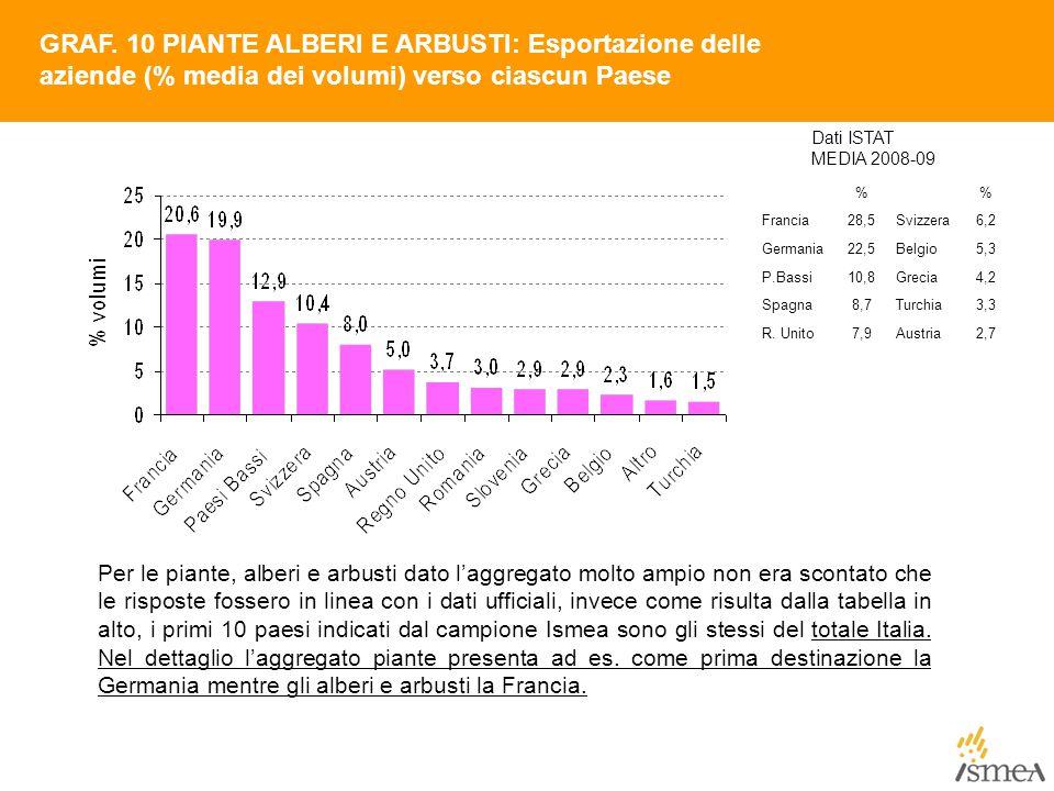 GRAF. 10 PIANTE ALBERI E ARBUSTI: Esportazione delle aziende (% media dei volumi) verso ciascun Paese Dati ISTAT MEDIA 2008-09 % Francia28,5Svizzera6,