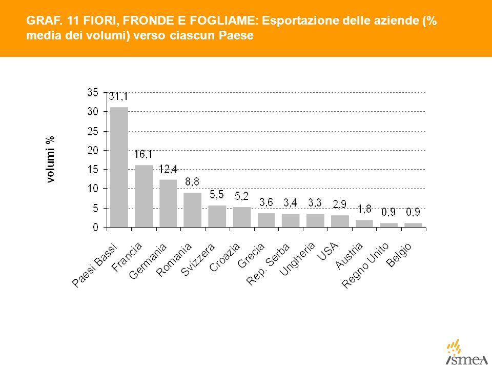 GRAF. 11 FIORI, FRONDE E FOGLIAME: Esportazione delle aziende (% media dei volumi) verso ciascun Paese