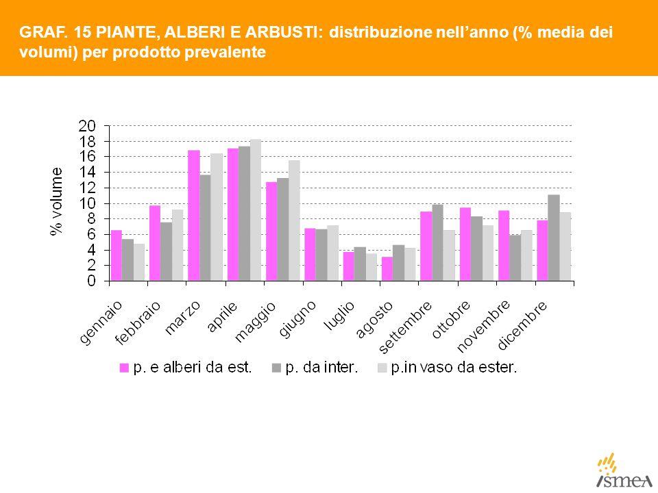 GRAF. 15 PIANTE, ALBERI E ARBUSTI: distribuzione nell'anno (% media dei volumi) per prodotto prevalente