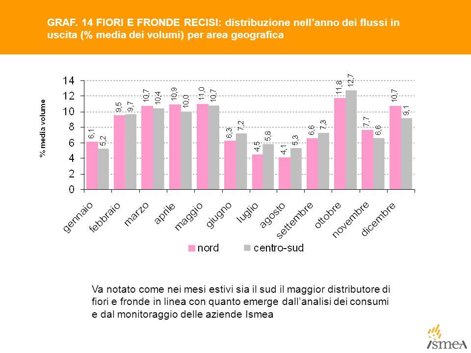 GRAF. 14 FIORI E FRONDE RECISI: distribuzione nell'anno dei flussi in uscita (% media dei volumi) per area geografica Va notato come nei mesi estivi s