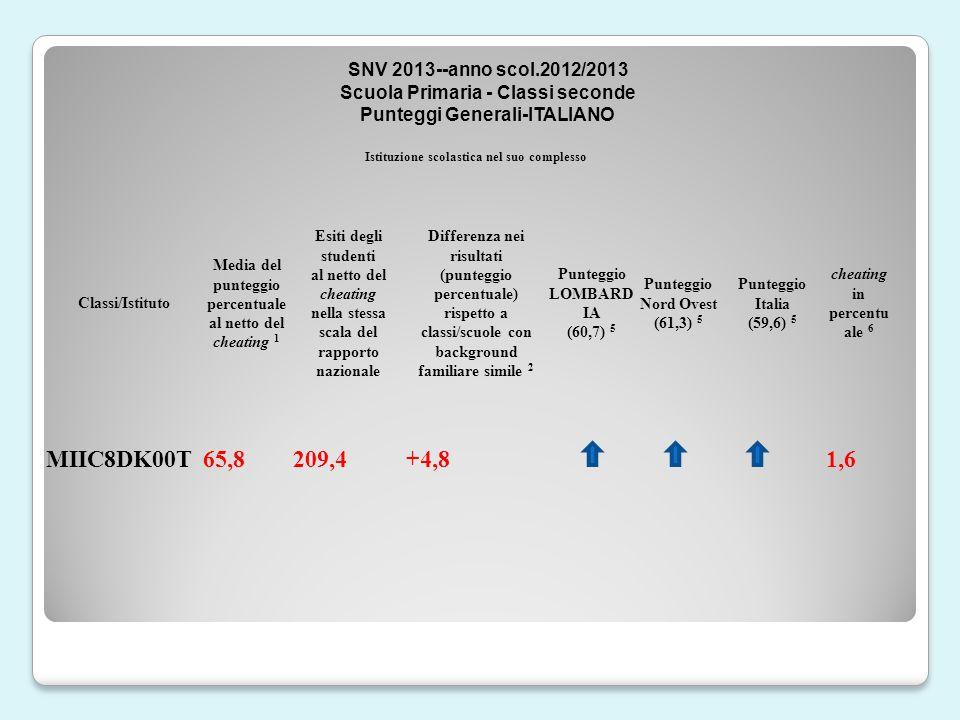 Istituzione scolastica nel suo complesso Classi/Istituto Media del punteggio percentuale al netto del cheating 1 Esiti degli studenti al netto del cheating nella stessa scala del rapporto nazionale Differenza nei risultati (punteggio percentuale) rispetto a classi/scuole con background familiare simile 2 Punteggio LOMBARD IA (60,7) 5 Punteggio Nord Ovest (61,3) 5 Punteggio Italia (59,6) 5 cheating in percentu ale 6 MIIC8DK00T65,8209,4+4,81,6 SNV 2013--anno scol.2012/2013 Scuola Primaria - Classi seconde Punteggi Generali-ITALIANO