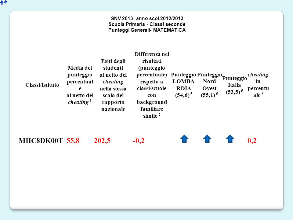 Classi/Istituto Media del punteggio percentual e al netto del cheating 1 Esiti degli studenti al netto del cheating nella stessa scala del rapporto nazionale Differenza nei risultati (punteggio percentuale) rispetto a classi/scuole con background familiare simile 2 Punteggio LOMBA RDIA (54,6) 5 Punteggio Nord Ovest (55,1) 5 Punteggio Italia (53,5) 5 cheating in percentu ale 6 MIIC8DK00T55,8202,5-0,20,2 SNV 2013--anno scol.2012/2013 Scuola Primaria - Classi seconde Punteggi Generali- MATEMATICA