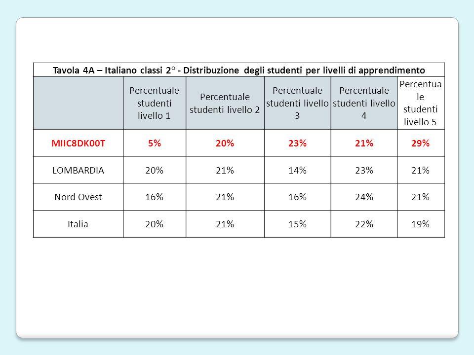 Tavola 4A – Italiano classi 2° - Distribuzione degli studenti per livelli di apprendimento Percentuale studenti livello 1 Percentuale studenti livello 2 Percentuale studenti livello 3 Percentuale studenti livello 4 Percentua le studenti livello 5 MIIC8DK00T5%20%23%21%29% LOMBARDIA20%21%14%23%21% Nord Ovest16%21%16%24%21% Italia20%21%15%22%19%