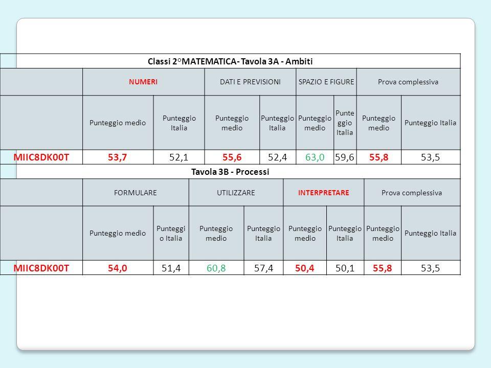 Classi 2°MATEMATICA- Tavola 3A - Ambiti NUMERIDATI E PREVISIONISPAZIO E FIGUREProva complessiva Punteggio medio Punteggio Italia Punteggio medio Punteggio Italia Punteggio medio Punte ggio Italia Punteggio medio Punteggio Italia MIIC8DK00T53,752,155,652,463,059,655,853,5 Tavola 3B - Processi FORMULAREUTILIZZAREINTERPRETAREProva complessiva Punteggio medio Punteggi o Italia Punteggio medio Punteggio Italia Punteggio medio Punteggio Italia Punteggio medio Punteggio Italia MIIC8DK00T54,051,460,857,450,450,155,853,5
