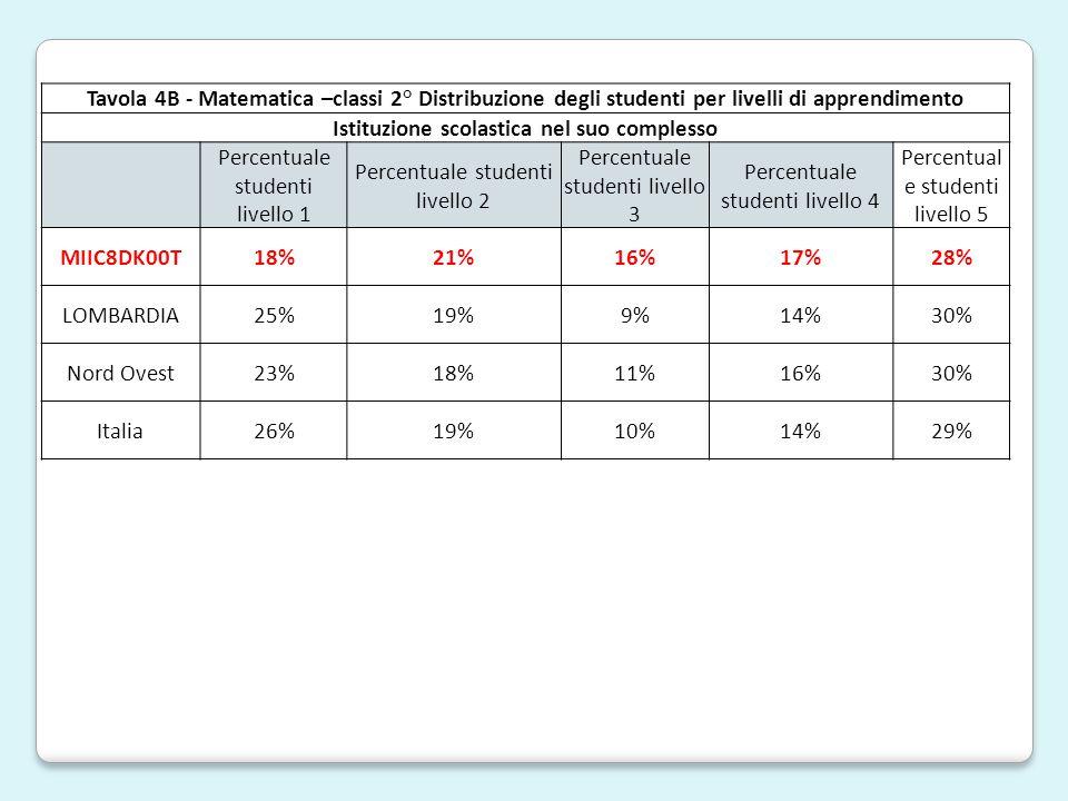Tavola 4B - Matematica –classi 2° Distribuzione degli studenti per livelli di apprendimento Istituzione scolastica nel suo complesso Percentuale studenti livello 1 Percentuale studenti livello 2 Percentuale studenti livello 3 Percentuale studenti livello 4 Percentual e studenti livello 5 MIIC8DK00T18%21%16%17%28% LOMBARDIA25%19%9%14%30% Nord Ovest23%18%11%16%30% Italia26%19%10%14%29%