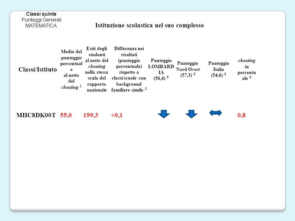 Istituzione scolastica nel suo complesso Classi/Istituto Media del punteggio percentual e al netto del cheating 1 Esiti degli studenti al netto del cheating nella stessa scala del rapporto nazionale Differenza nei risultati (punteggio percentuale) rispetto a classi/scuole con background familiare simile 2 Punteggio LOMBARD IA (56,4) 5 Punteggio Nord Ovest (57,3) 5 Punteggio Italia (54,6) 5 cheating in percentu ale 6 MIIC8DK00T55,0199,3+0,10,8 Classi quinte Punteggi Generali MATEMATICA