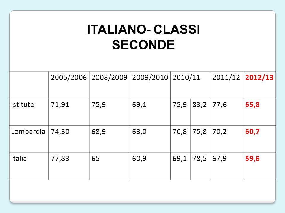 2005/20062008/20092009/20102010/112011/122012/13 Istituto71,9175,969,175,983,277,665,8 Lombardia74,3068,963,070,875,870,260,7 Italia77,836560,969,178,567,959,6 ITALIANO- CLASSI SECONDE