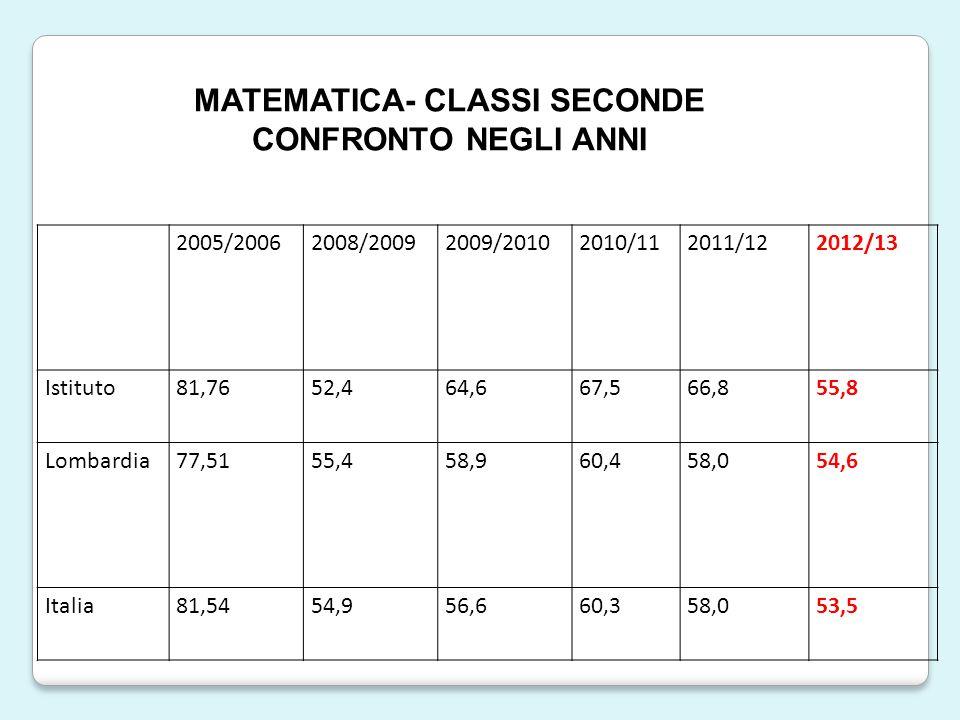 2005/20062008/20092009/20102010/112011/122012/13 Istituto81,7652,464,667,566,855,8 Lombardia77,5155,458,960,458,054,6 Italia81,5454,956,660,358,053,5 MATEMATICA- CLASSI SECONDE CONFRONTO NEGLI ANNI