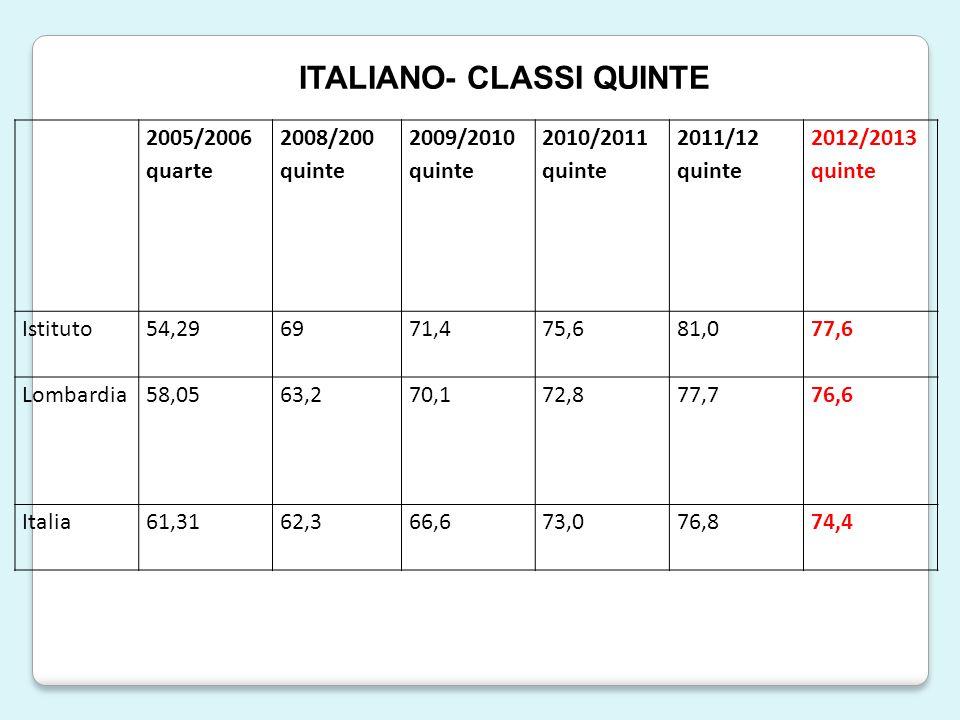 2005/2006 quarte 2008/200 quinte 2009/2010 quinte 2010/2011 quinte 2011/12 quinte 2012/2013 quinte Istituto54,296971,475,681,077,6 Lombardia58,0563,270,172,877,776,6 Italia61,3162,366,673,076,874,4 ITALIANO- CLASSI QUINTE
