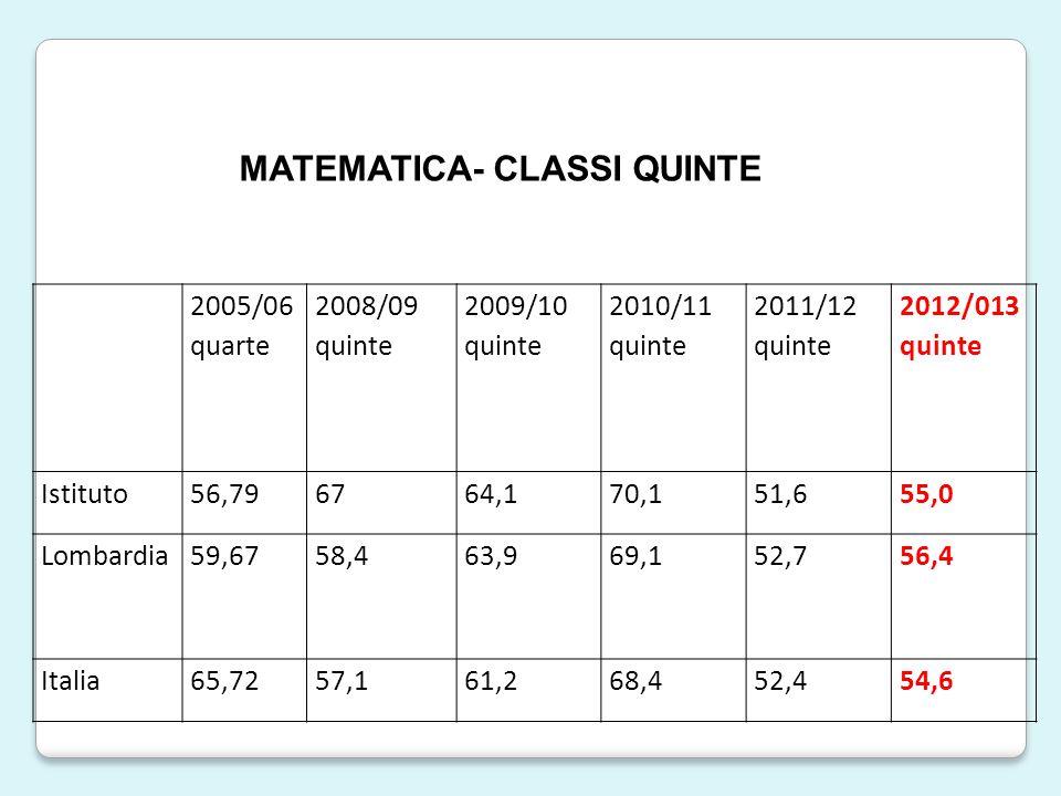 2005/06 quarte 2008/09 quinte 2009/10 quinte 2010/11 quinte 2011/12 quinte 2012/013 quinte Istituto56,796764,170,151,655,0 Lombardia59,6758,463,969,152,756,4 Italia65,7257,161,268,452,454,6 MATEMATICA- CLASSI QUINTE