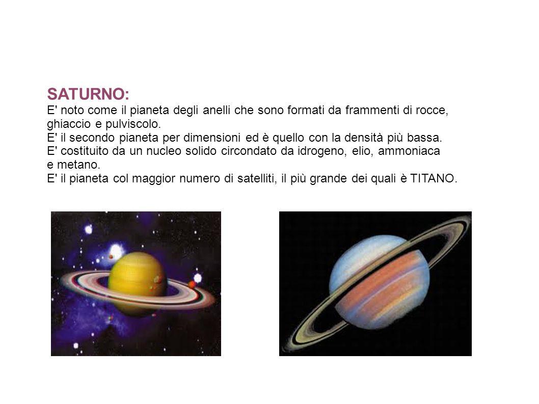 SATURNO: E' noto come il pianeta degli anelli che sono formati da frammenti di rocce, ghiaccio e pulviscolo. E' il secondo pianeta per dimensioni ed è
