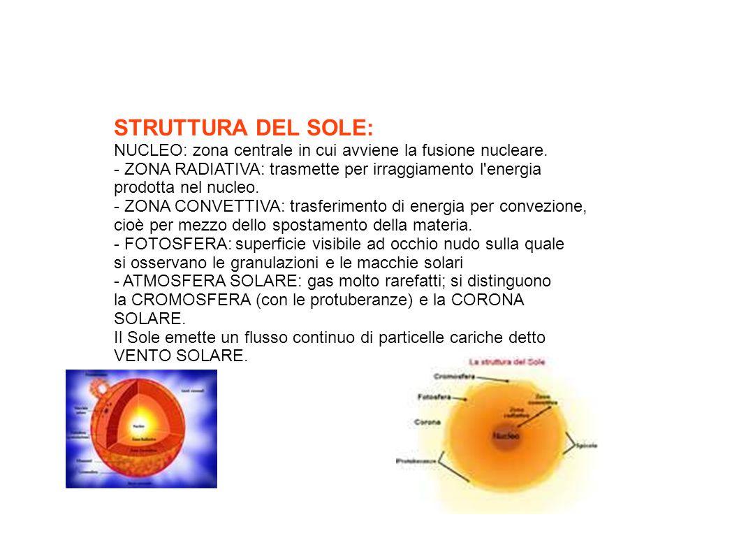 STRUTTURA DEL SOLE: NUCLEO: zona centrale in cui avviene la fusione nucleare. - ZONA RADIATIVA: trasmette per irraggiamento l'energia prodotta nel nuc
