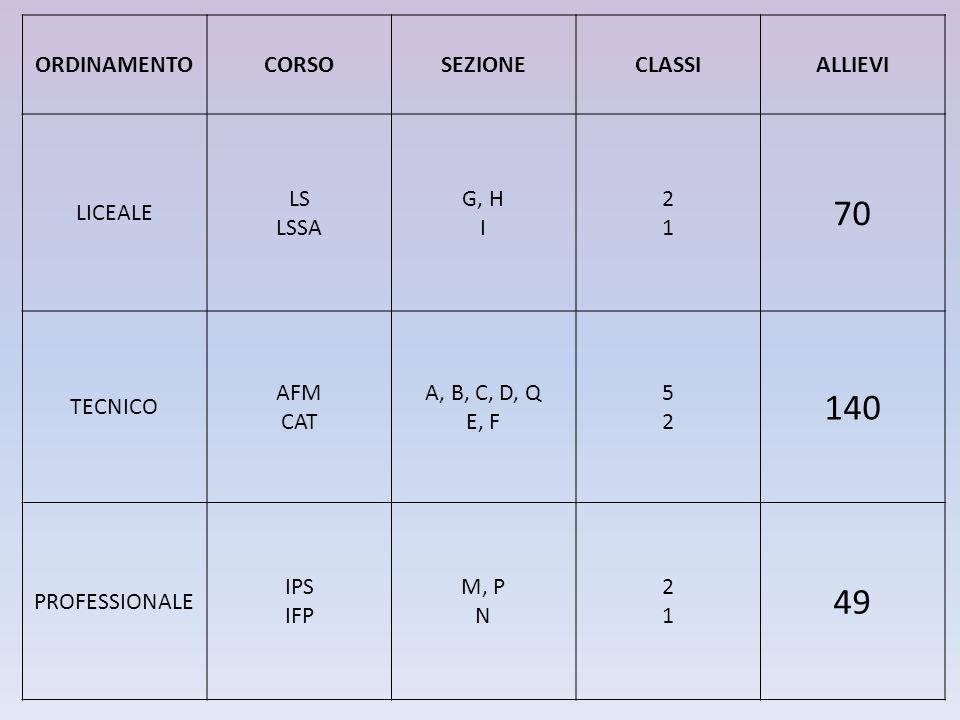 ORDINAMENTOCORSOSEZIONECLASSIALLIEVI LICEALE LS LSSA G, H I 2121 70 TECNICO AFM CAT A, B, C, D, Q E, F 5252 140 PROFESSIONALE IPS IFP M, P N 2121 49