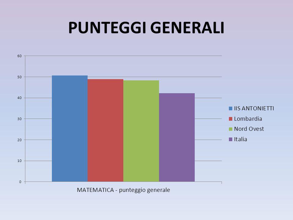 Confronto dati ITALIANO 11-12 12-13 punteggio generale ITALIANO IIS ANTONIETTI64,7 Lombardia70,4 Nord Ovest69,7 Italia64,8