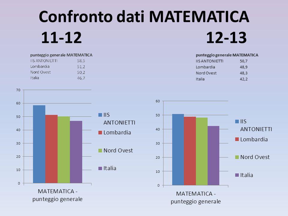 Confronto dati MATEMATICA 11-12 12-13 punteggio generale MATEMATICA IIS ANTONIETTI50,7 Lombardia48,9 Nord Ovest48,3 Italia42,2