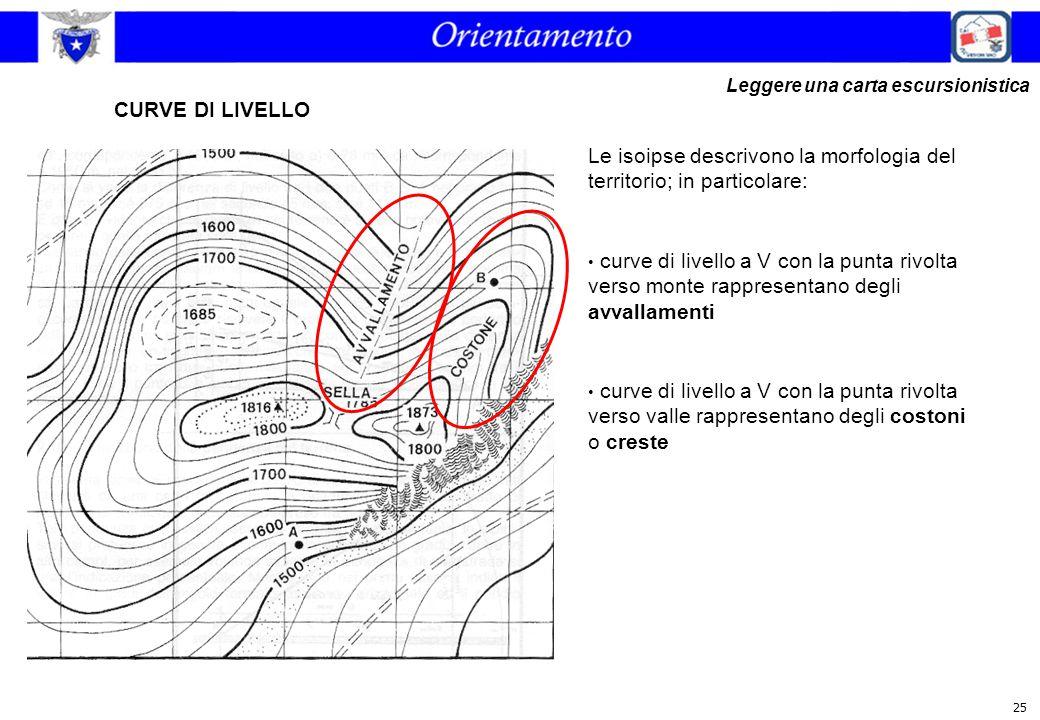 25 CURVE DI LIVELLO Le isoipse descrivono la morfologia del territorio; in particolare: curve di livello a V con la punta rivolta verso monte rapprese