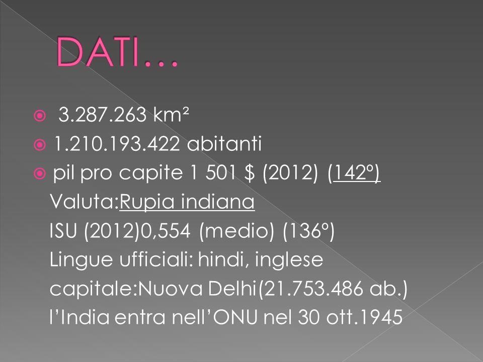  3.287.263 km²  1.210.193.422 abitanti  pil pro capite 1 501 $ (2012) (142º) Valuta:Rupia indiana ISU (2012)0,554 (medio) (136º) Lingue ufficiali: hindi, inglese capitale:Nuova Delhi(21.753.486 ab.) l'India entra nell'ONU nel 30 ott.1945