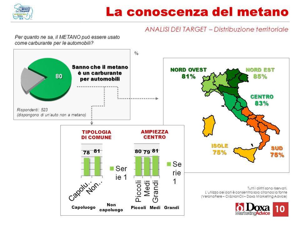 10 La conoscenza del metano ANALISI DEI TARGET – Distribuzione territoriale % NORD OVEST 81% NORD EST 85% ISOLE75% CENTRO83% SUD75% PiccoliMediGrandi Capoluogo Non capoluogoTIPOLOGIA DI COMUNE AMPIEZZACENTRO Rispondenti: 523 (dispongono di un'auto non a metano) Per quanto ne sa, il METANO può essere usato come carburante per le automobili.