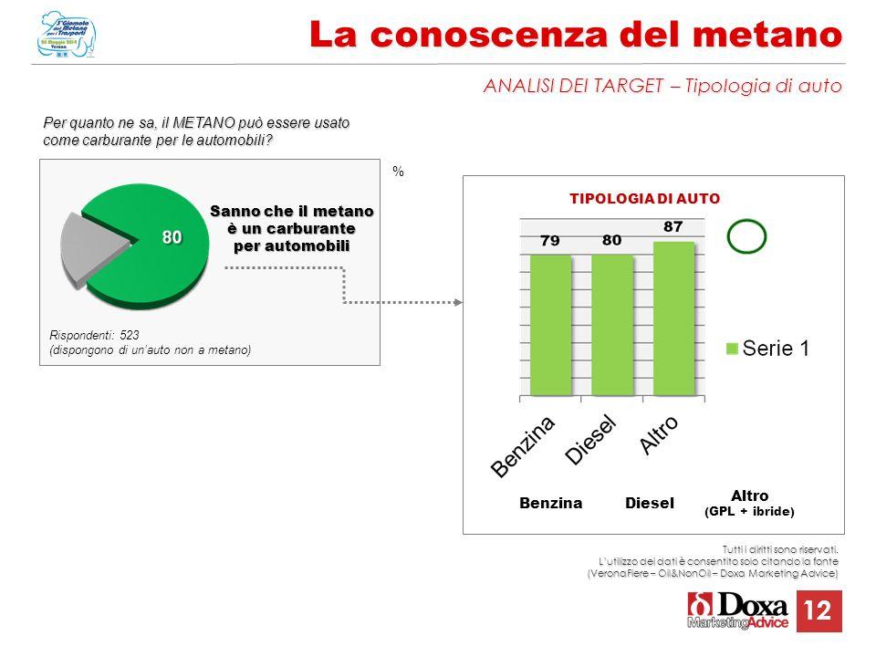 12 La conoscenza del metano ANALISI DEI TARGET – Tipologia di auto % Rispondenti: 523 (dispongono di un'auto non a metano) Per quanto ne sa, il METANO